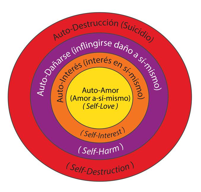 El circulo del egocentrismo
