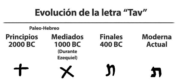 Evolucion de la letra hebrea Tav