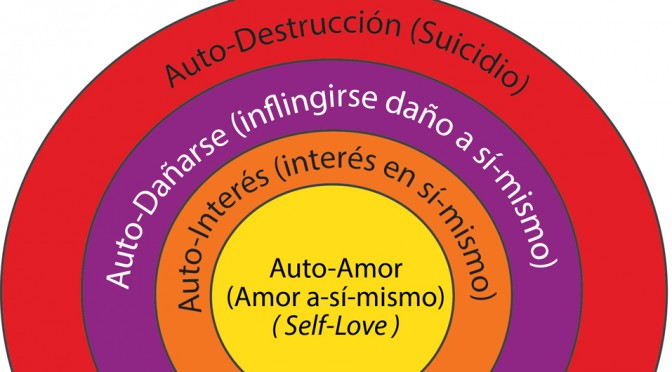 El problema del amor-a-sí-mismo
